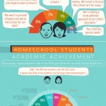 How American Homeschoolers Measure Up